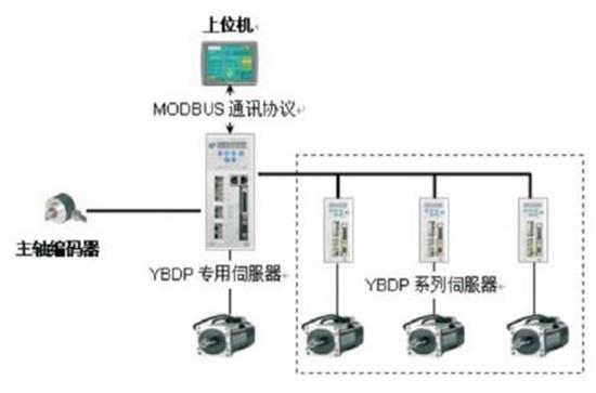 servo alarm diagram basic electronics wiring diagram Servo Spec Sheet tom servo diagram data wiring diagramstom servo diagram wiring data \\\\\\\\u2022 servo